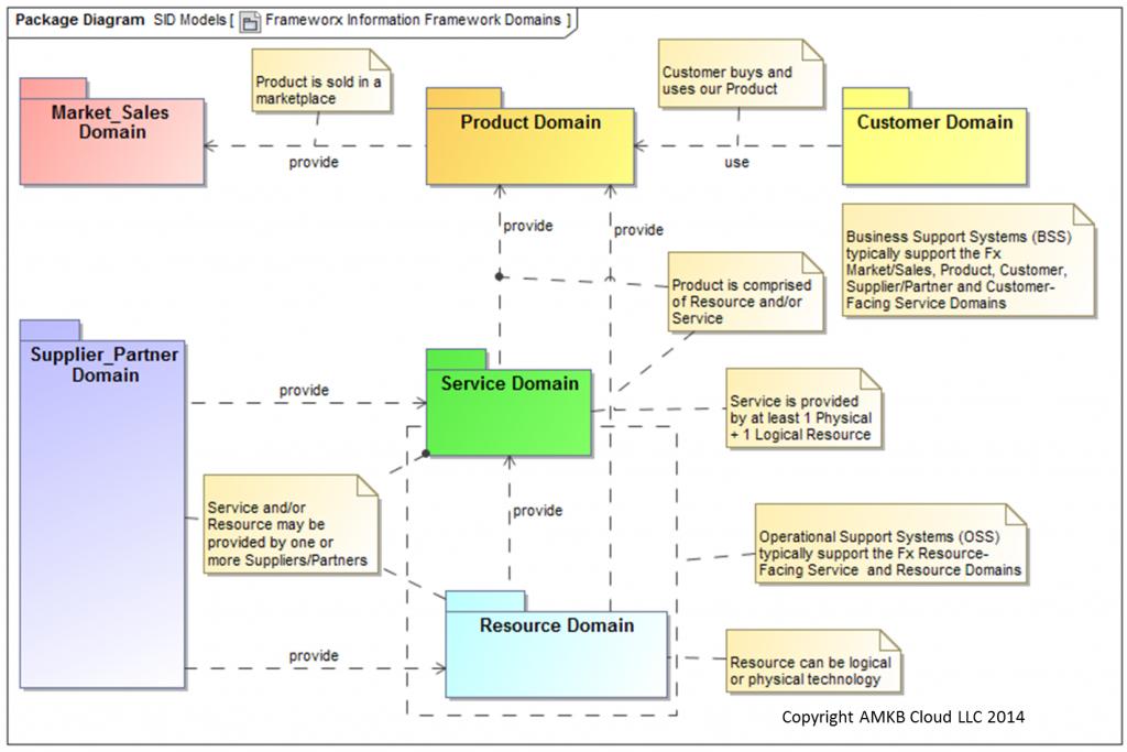 Frameworx Domain Model