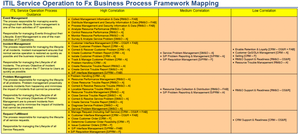 ITIL Service Operation Mappings