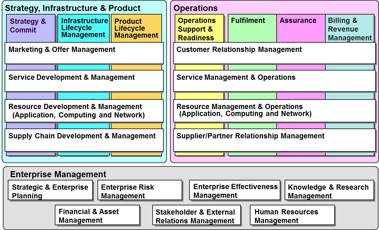 the operations management and service concept Course hero has thousands of operations management study resources to help you exams and much more, covering operations management and many other concepts home subjects engineering & technology products and services operations management - the design, administration, and.