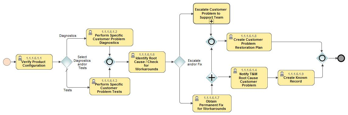 Isolate Customer Problem L4 Flow