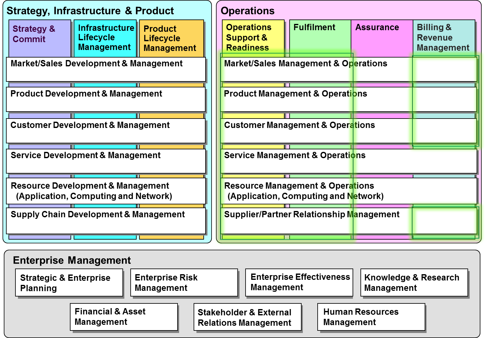 Business Capability Map Visio Template A Will Have Unique Underlying Power Bi Then Automatically February Acts Decision Making Tool Prioritizing