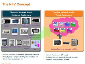 NFV Concept
