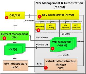 NFV MANO