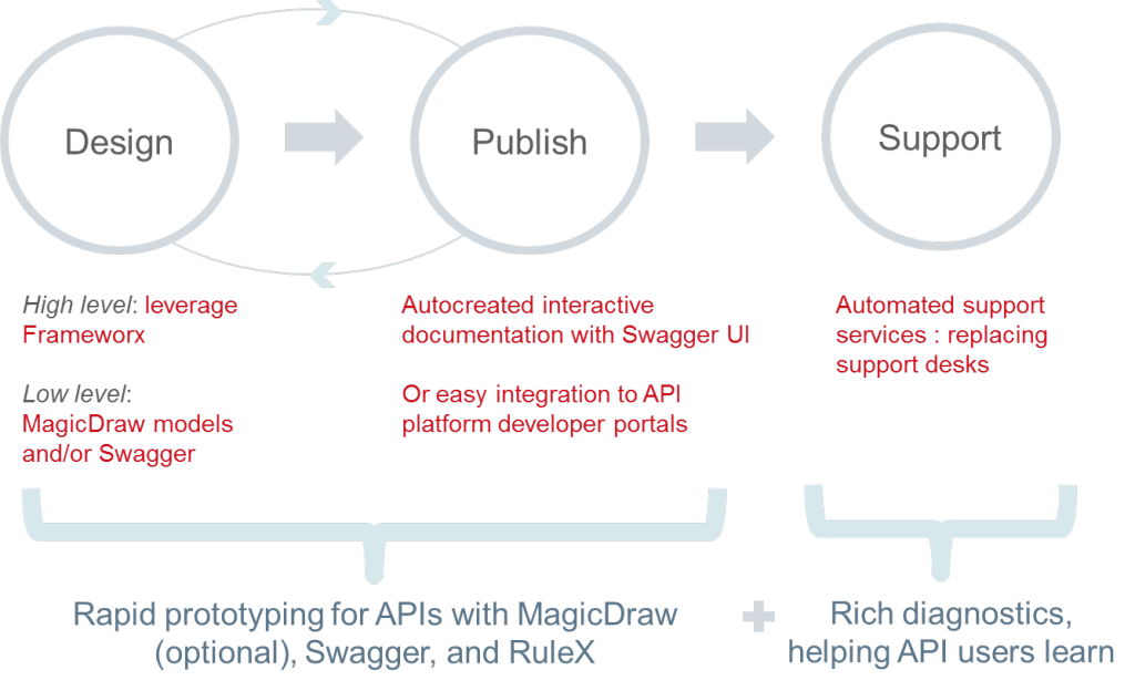 Smart API Lifecycle